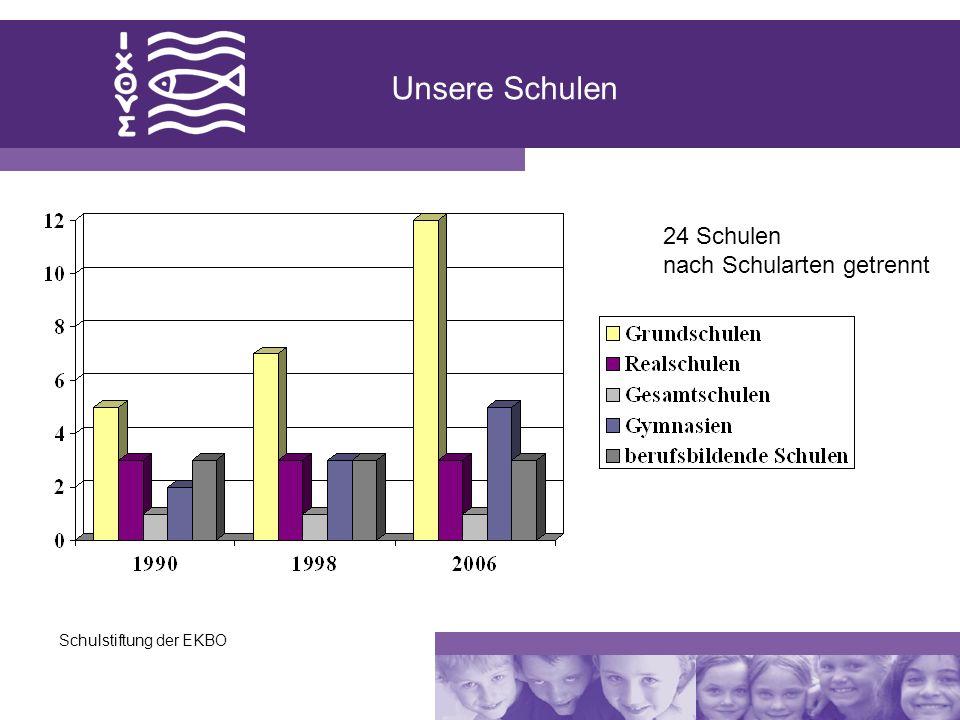 Schulstiftung der EKBO Unsere Schulen 24 Schulen nach Schularten getrennt