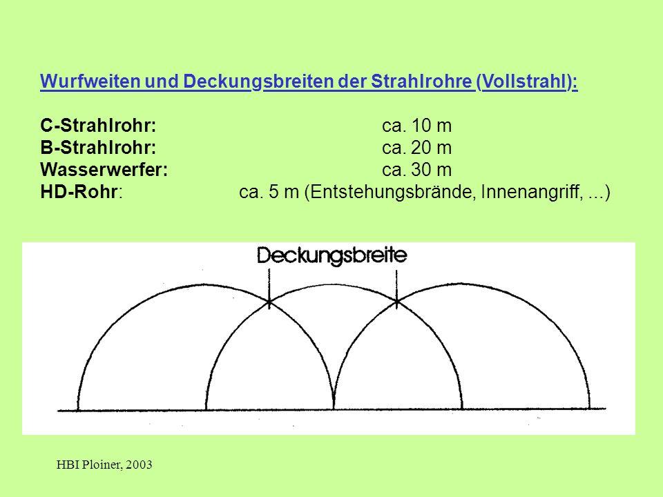 HBI Ploiner, 2003 Wurfweiten und Deckungsbreiten der Strahlrohre (Vollstrahl): C-Strahlrohr: ca. 10 m B-Strahlrohr: ca. 20 m Wasserwerfer: ca. 30 m HD