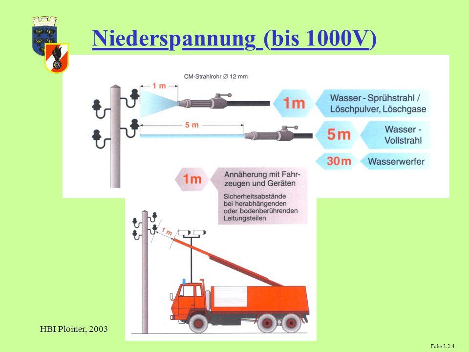 HBI Ploiner, 2003 Niederspannung (bis 1000V) Folie 3.2.4