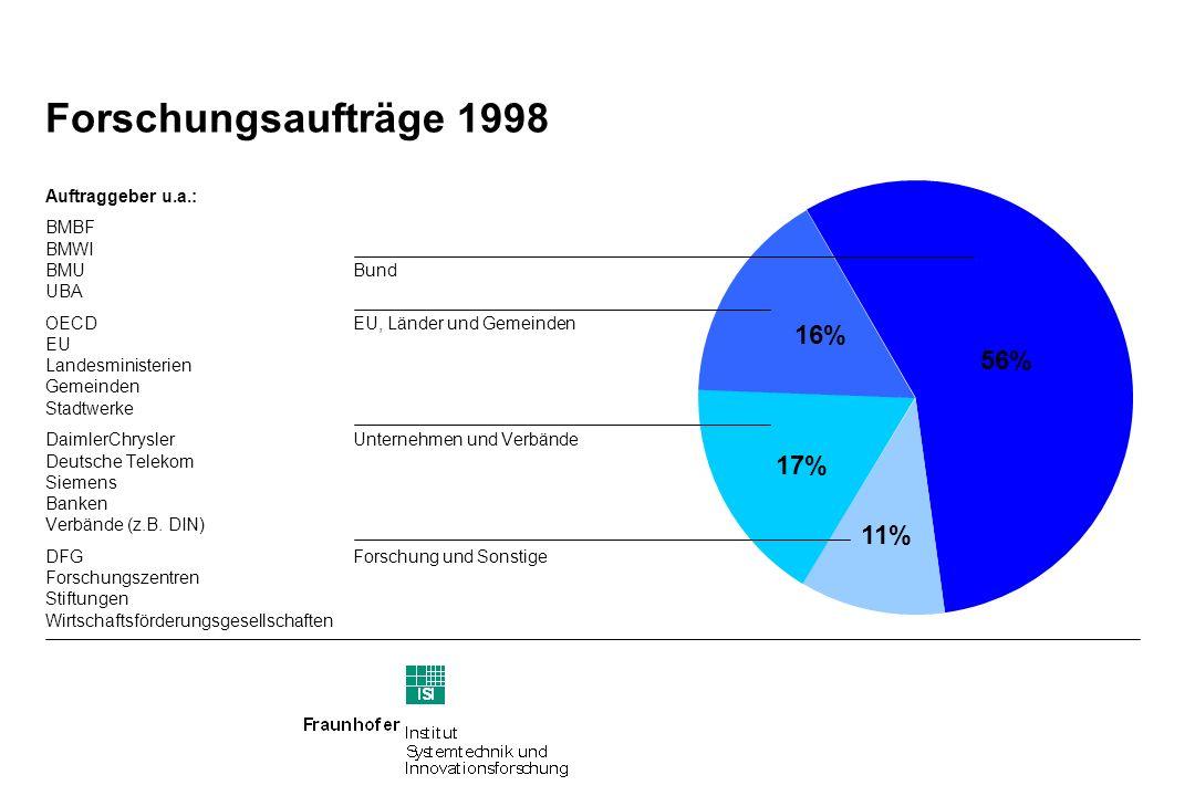 Forschungsaufträge 1998 Auftraggeber u.a.: BMBF BMWI BMUBund UBA OECDEU, Länder und Gemeinden EU Landesministerien Gemeinden Stadtwerke DaimlerChryslerUnternehmen und Verbände Deutsche Telekom Siemens Banken Verbände (z.B.