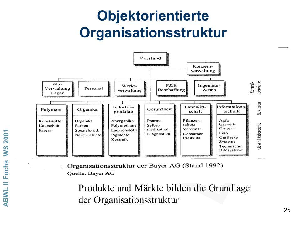 ABWL II Fuchs WS 2001 25 Objektorientierte Organisationsstruktur Produkte und Märkte bilden die Grundlage der Organisationsstruktur