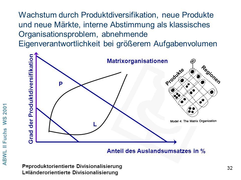 ABWL II Fuchs WS 2001 32 Wachstum durch Produktdiversifikation, neue Produkte und neue Märkte, interne Abstimmung als klassisches Organisationsproblem, abnehmende Eigenverantwortlichkeit bei größerem Aufgabenvolumen Anteil des Auslandsumsatzes in % Grad der Produktdiversifikation P L Matrixorganisationen Produkte Regionen P=produktorientierte Divisionalisierung L=länderorientierte Divisionalisierung