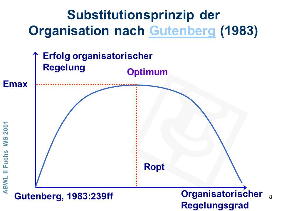 ABWL II Fuchs WS 2001 8 Substitutionsprinzip der Organisation nach Gutenberg (1983)Gutenberg Erfolg organisatorischer Regelung Organisatorischer Regelungsgrad Optimum Ropt Emax Gutenberg, 1983:239ff