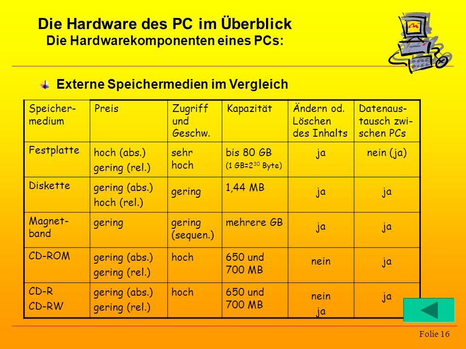 Die Hardware des PC im Überblick Die Hardwarekomponenten eines PCs: Folie 16 Speicher- medium PreisZugriff und Geschw. KapazitätÄndern od. Löschen des