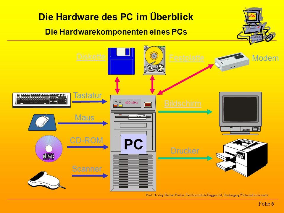 Die Hardware des PC im Überblick Die Hardwarekomponenten eines PCs Folie 6 400 MHz Bildschirm Drucker Maus Tastatur Scanner CD-ROM Modem Festplatte Di