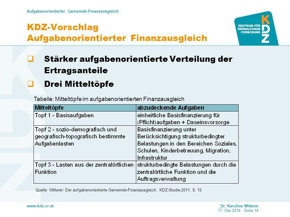 www.kdz.or.at Aufgabenorientierter Gemeinde-Finanzausgleich Dr. Karoline Mitterer 17. Mai 2014 · Seite 14 KDZ-Vorschlag Aufgabenorientierter Finanzaus