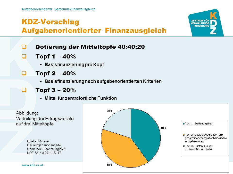 www.kdz.or.at Aufgabenorientierter Gemeinde-Finanzausgleich Dr. Karoline Mitterer 17. Mai 2014 · Seite 15 KDZ-Vorschlag Aufgabenorientierter Finanzaus