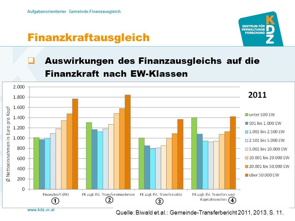 www.kdz.or.at Finanzkraftausgleich Auswirkungen des Finanzausgleichs auf die Finanzkraft nach EW-Klassen Aufgabenorientierter Gemeinde-Finanzausgleich