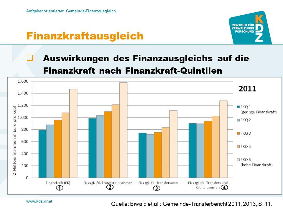 www.kdz.or.at Finanzkraftausgleich Auswirkungen des Finanzausgleichs auf die Finanzkraft nach Finanzkraft-Quintilen Aufgabenorientierter Gemeinde-Fina