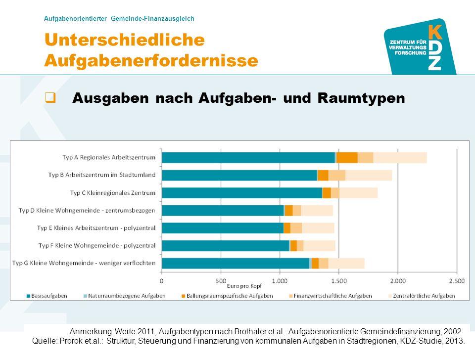 www.kdz.or.at Unterschiedliche Aufgabenerfordernisse Ausgaben nach Aufgaben- und Raumtypen Aufgabenorientierter Gemeinde-Finanzausgleich Dr. Karoline