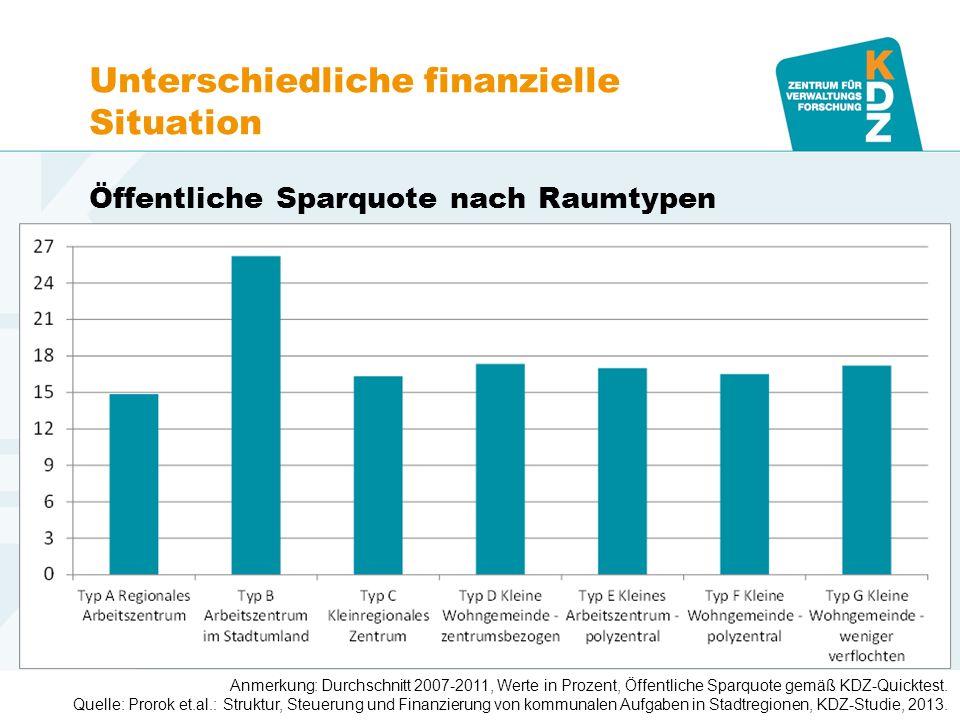 www.kdz.or.at Unterschiedliche finanzielle Situation Öffentliche Sparquote nach Raumtypen Karoline Mitterer 17. Mai 2014 · Seite 9 Anmerkung: Durchsch