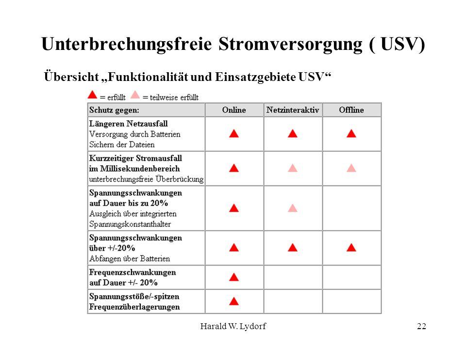 Harald W. Lydorf22 Unterbrechungsfreie Stromversorgung ( USV) Übersicht Funktionalität und Einsatzgebiete USV