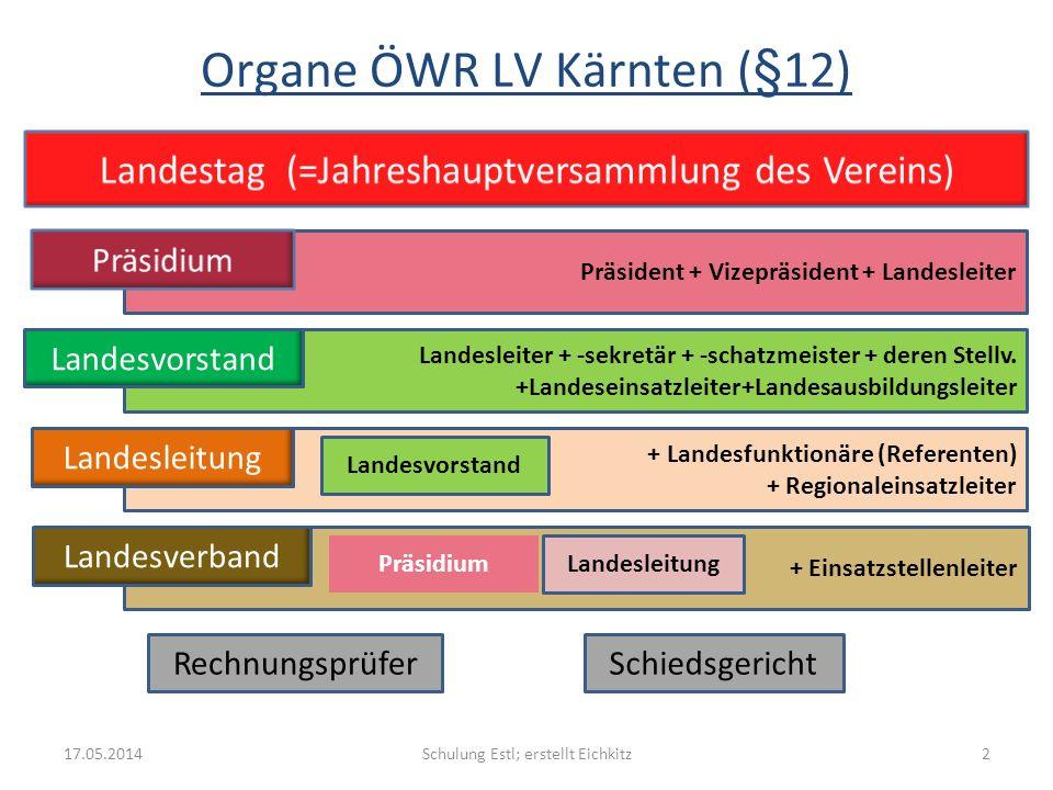 Schulung Estl; erstellt Eichkitz217.05.2014 Organe ÖWR LV Kärnten (§12) Präsident + Vizepräsident + Landesleiter Landesleiter + -sekretär + -schatzmei