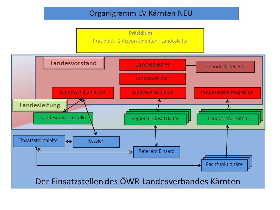 Organigramm LV Kärnten NEU Präsidium Präsident - 2 Vizepräsidenten - Landesleiter Landesleiter Landesschatzmeister Landessekretär Landeseinsatzleiter