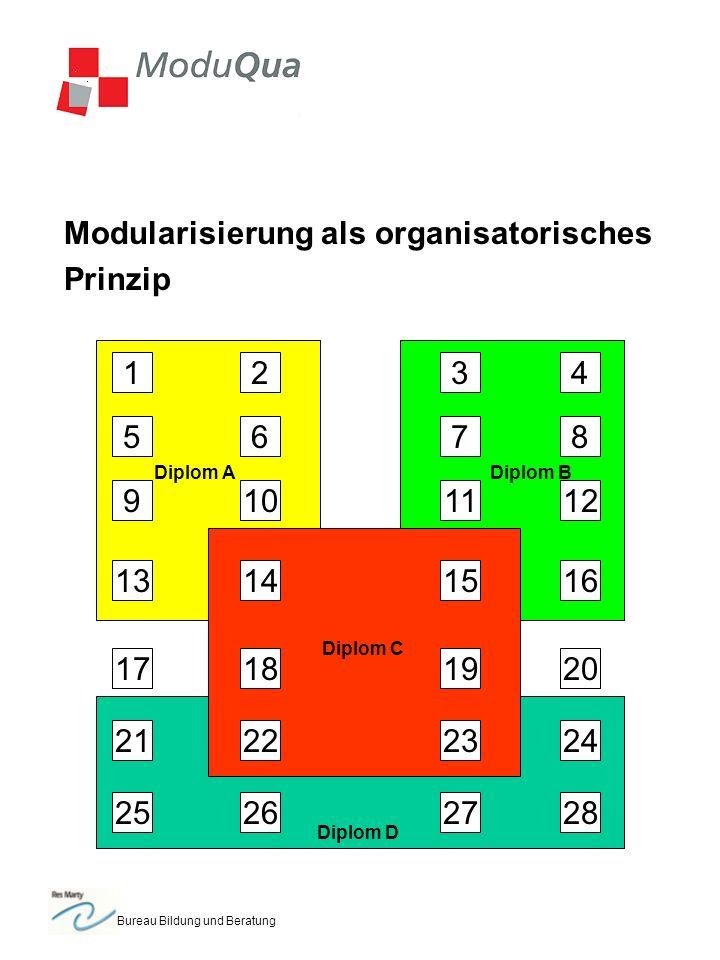 Bureau Bildung und Beratung Modularisierung als organisatorisches Prinzip 1 5 2 1314 109 6 3 18 7 11 1516 12 8 4 192017 2322 25 21 262728 24 Diplom ADiplom B Diplom D Diplom C