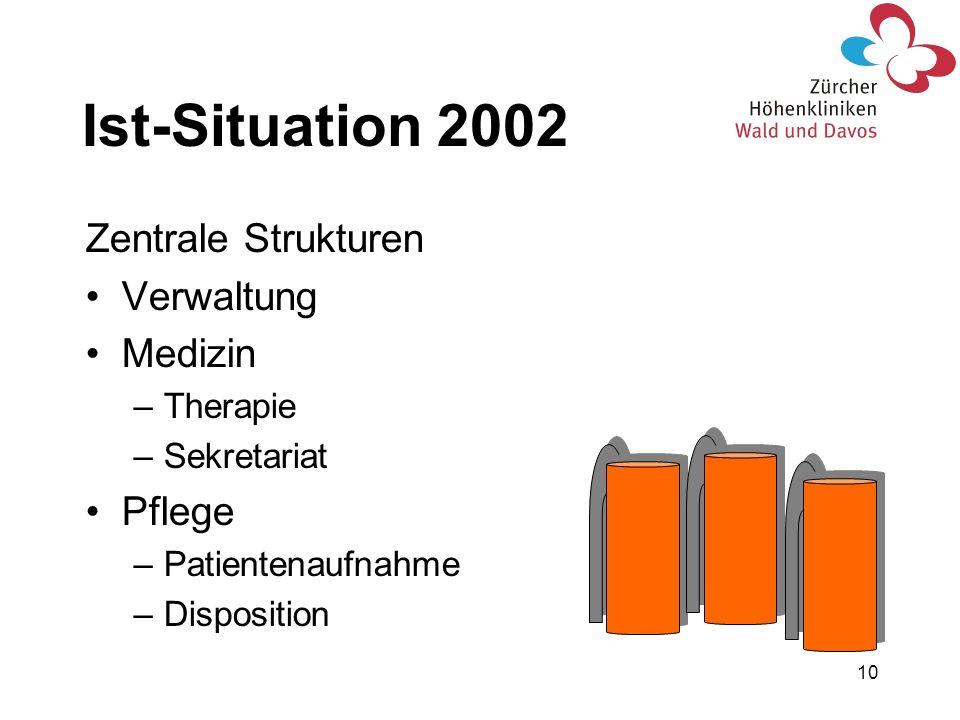 10 Ist-Situation 2002 Zentrale Strukturen Verwaltung Medizin –Therapie –Sekretariat Pflege –Patientenaufnahme –Disposition