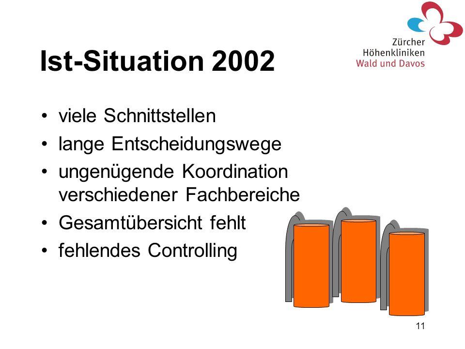 11 Ist-Situation 2002 viele Schnittstellen lange Entscheidungswege ungenügende Koordination verschiedener Fachbereiche Gesamtübersicht fehlt fehlendes