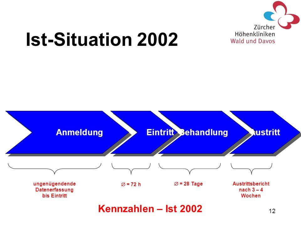 12 Austritt Behandlung Eintritt Anmeldung Austrittsbericht nach 3 – 4 Wochen = 28 Tage = 72 h ungenügendende Datenerfassung bis Eintritt Ist-Situation