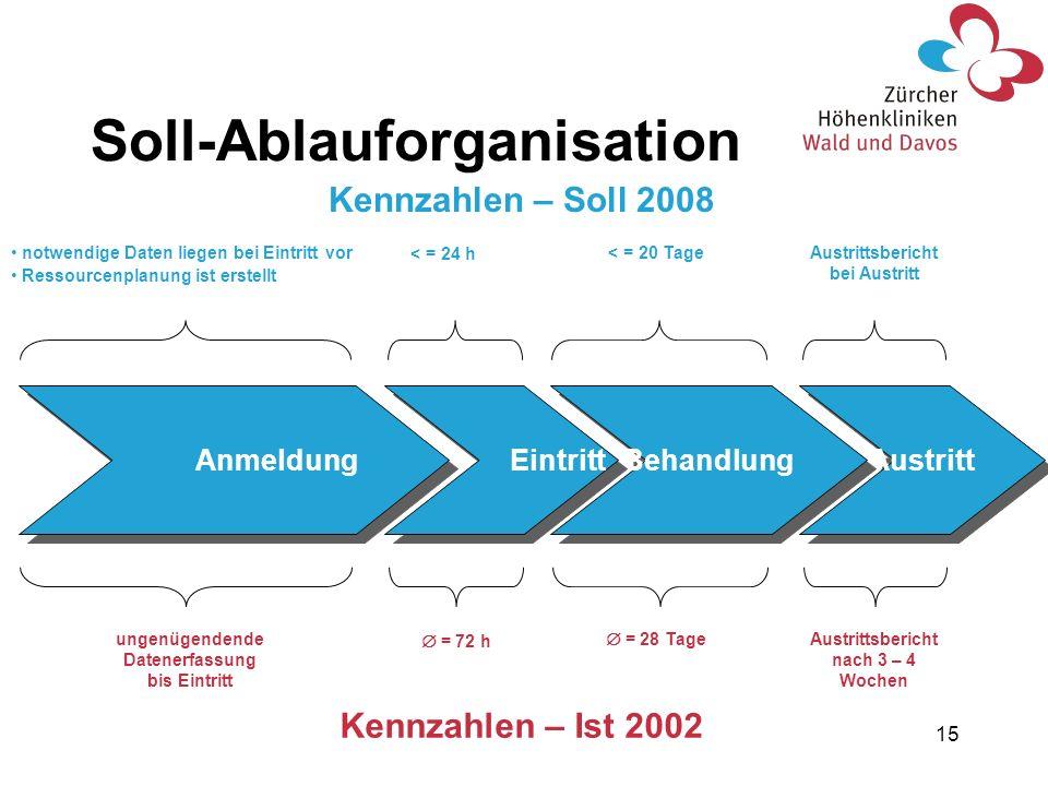 15 Soll-Ablauforganisation Austritt Behandlung Eintritt Anmeldung Austrittsbericht bei Austritt < = 20 Tage < = 24 h notwendige Daten liegen bei Eintr
