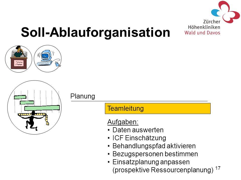 17 Planung Teamleitung Aufgaben: Daten auswerten ICF Einschätzung Behandlungspfad aktivieren Bezugspersonen bestimmen Einsatzplanung anpassen (prospek