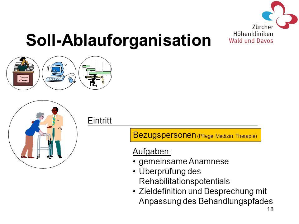 18 Eintritt Bezugspersonen (Pflege, Medizin, Therapie) Aufgaben: gemeinsame Anamnese Überprüfung des Rehabilitationspotentials Zieldefinition und Besp