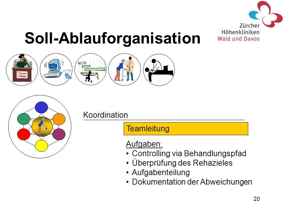 20 Koordination Teamleitung Aufgaben: Controlling via Behandlungspfad Überprüfung des Rehazieles Aufgabenteilung Dokumentation der Abweichungen Soll-A