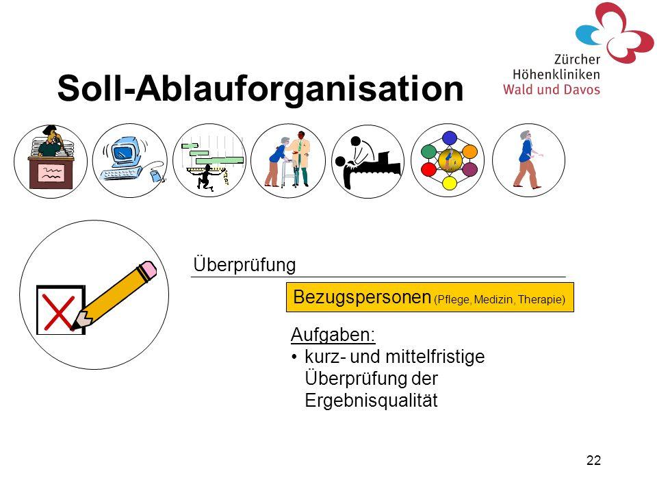 22 Überprüfung Bezugspersonen (Pflege, Medizin, Therapie) Aufgaben: kurz- und mittelfristige Überprüfung der Ergebnisqualität Soll-Ablauforganisation