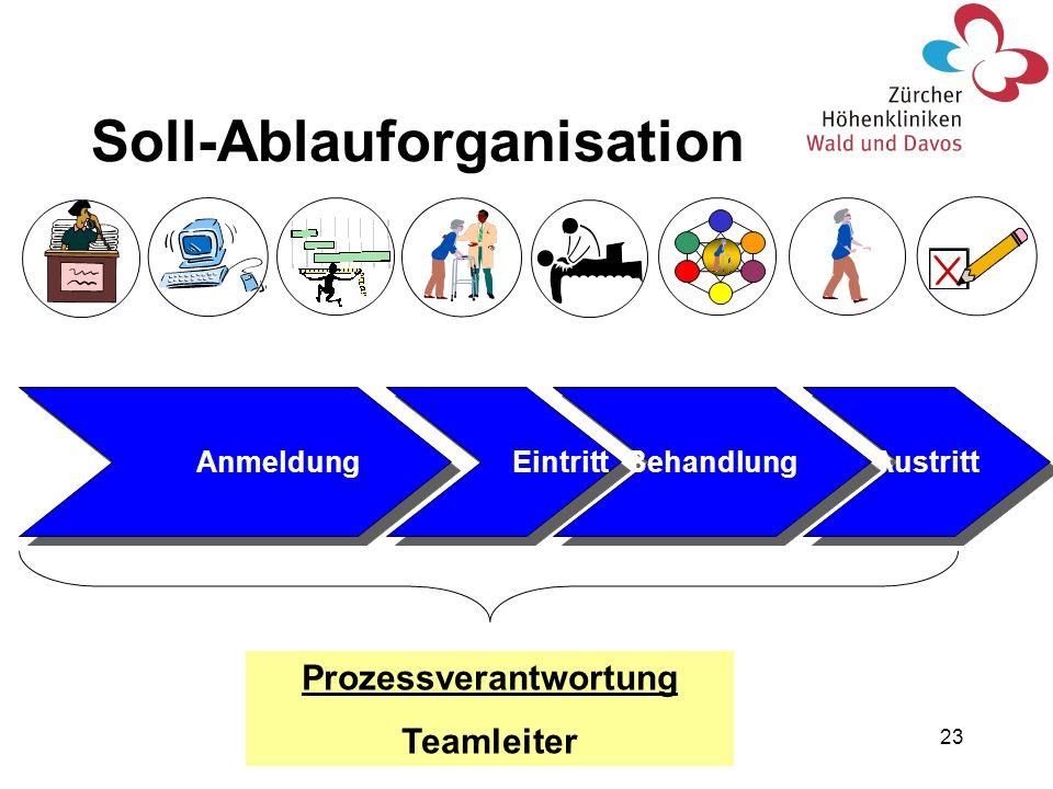 23 Austritt Behandlung Eintritt Anmeldung Prozessverantwortung Teamleiter Soll-Ablauforganisation