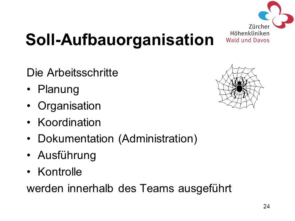 24 Die Arbeitsschritte Planung Organisation Koordination Dokumentation (Administration) Ausführung Kontrolle werden innerhalb des Teams ausgeführt Sol