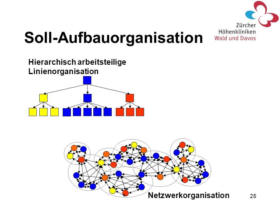 25 Hierarchisch arbeitsteilige Linienorganisation Soll-Aufbauorganisation