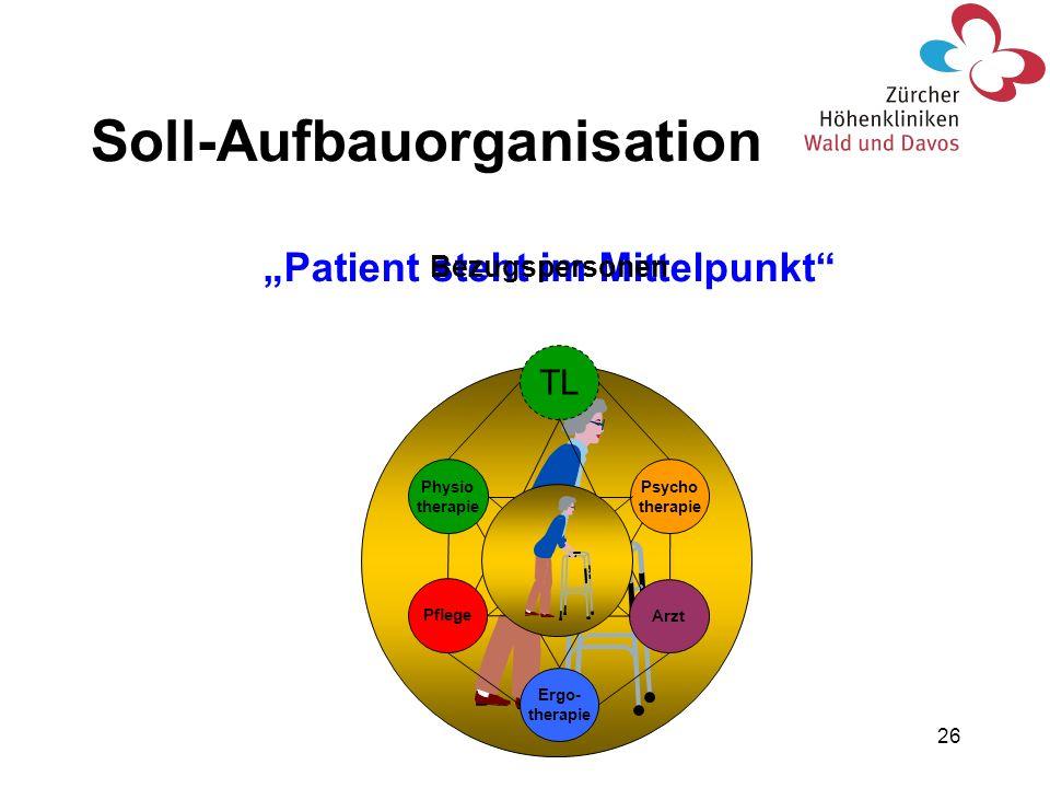 26 Soll-Aufbauorganisation Patient steht im Mittelpunkt TL Ergo- therapie Arzt Psycho therapie Physio therapie Pflege Bezugspersonen