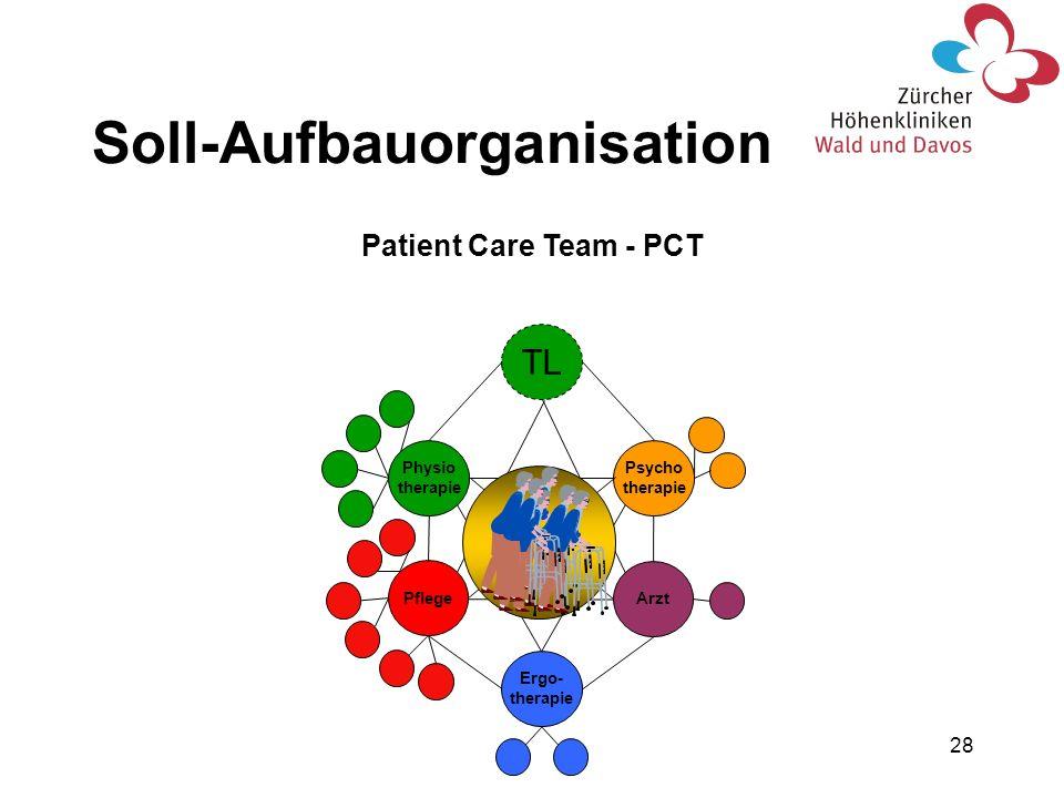 28 TL Ergo- therapie Arzt Psycho therapie Physio therapie Pflege Patient Care Team - PCT Soll-Aufbauorganisation