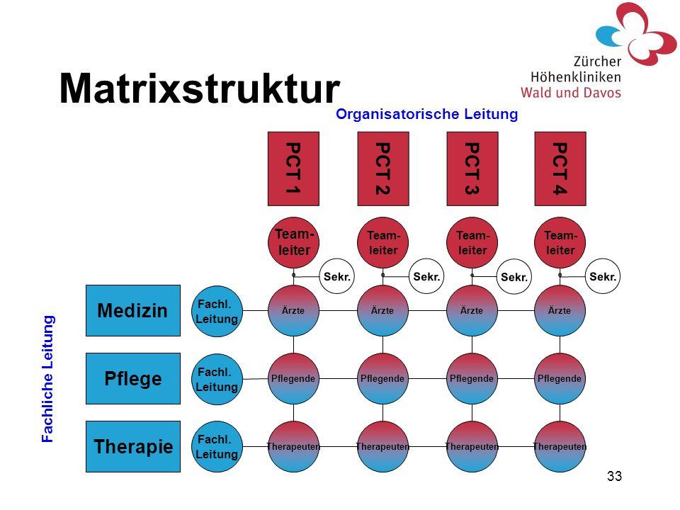 33 Therapie Pflege Medizin Ärzte Pflegende Therapeuten Fachl. Leitung Fachl. Leitung Team- leiter PCT 1 Team- leiter PCT 2 Team- leiter PCT 3 Team- le