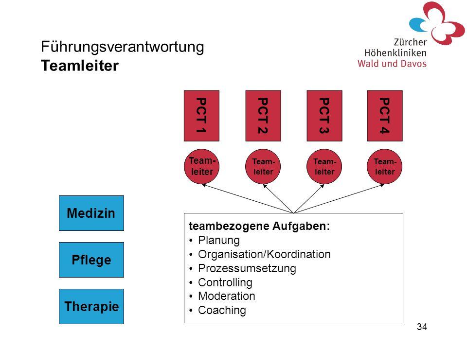 34 Führungsverantwortung Teamleiter teambezogene Aufgaben: Planung Organisation/Koordination Prozessumsetzung Controlling Moderation Coaching PCT 1PCT