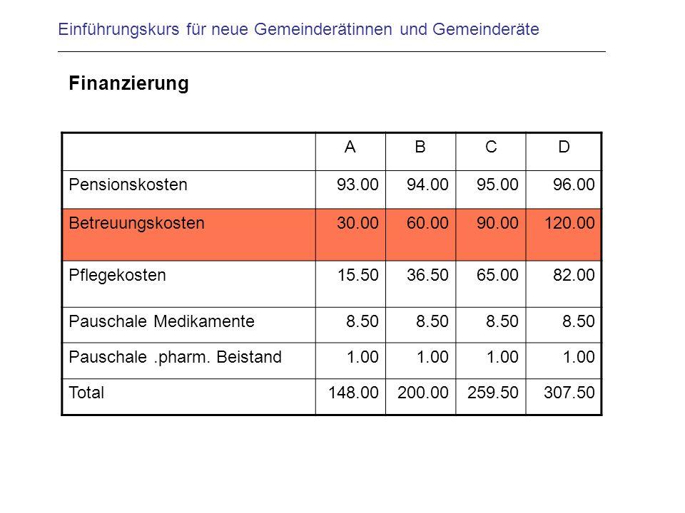 Einführungskurs für neue Gemeinderätinnen und Gemeinderäte Finanzierung ABCD Pensionskosten93.0094.0095.0096.00 Betreuungskosten30.0060.0090.00120.00