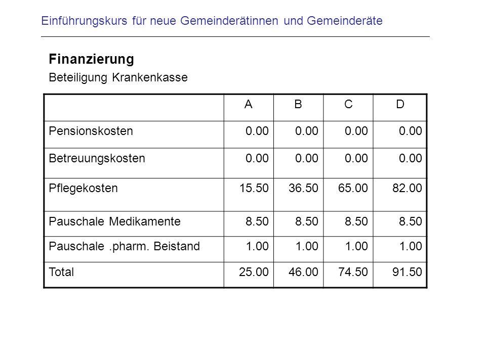 Einführungskurs für neue Gemeinderätinnen und Gemeinderäte Finanzierung Beteiligung Krankenkasse ABCD Pensionskosten 0.00 Betreuungskosten0.00 Pflegek
