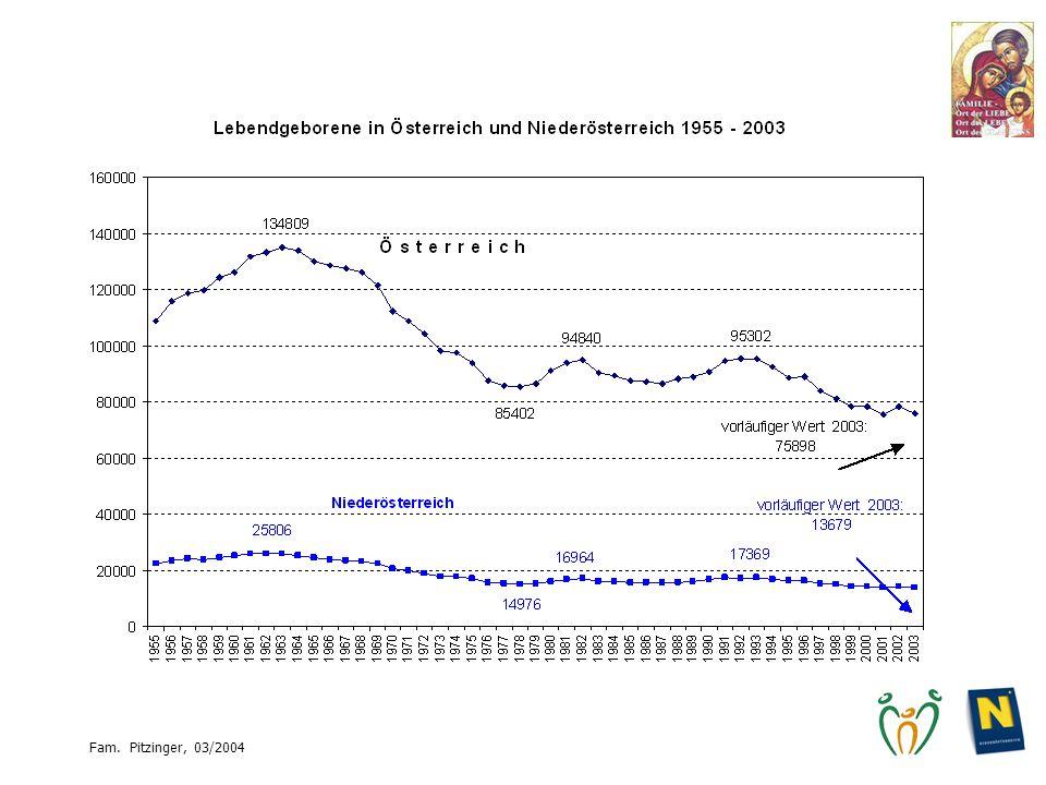 Volkszählung 1910 Säuglings- sterblichkeit rund 20%