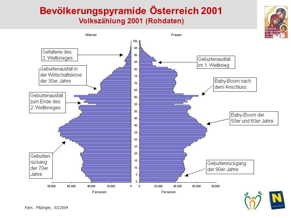 Fam. Pitzinger, 03/2004 Bevölkerungspyramide Österreich 2001 Volkszählung 2001 (Rohdaten)