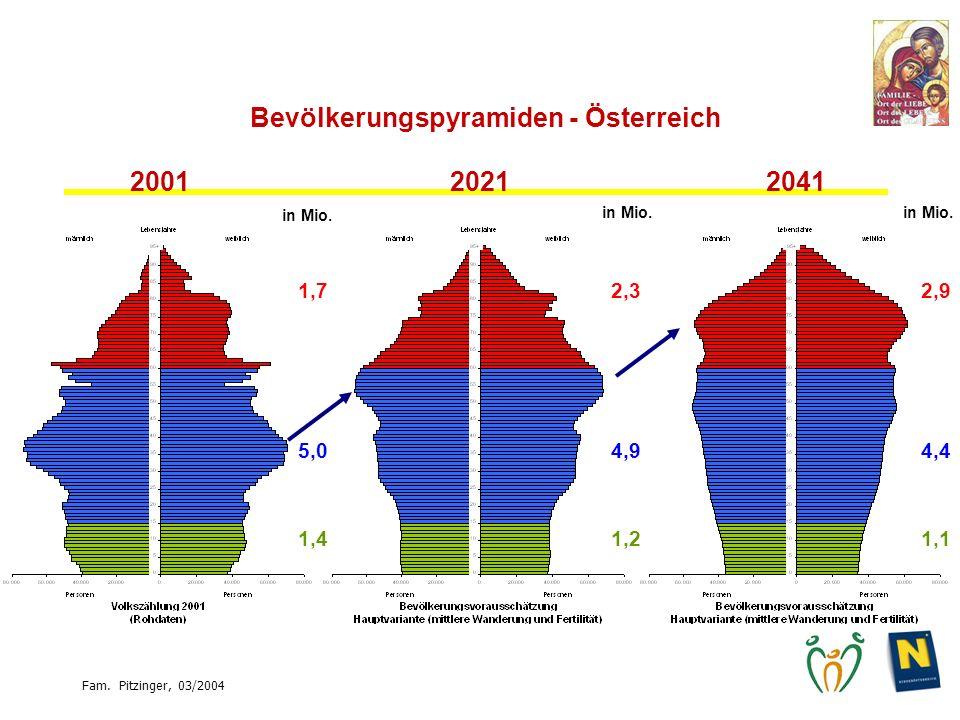Fam. Pitzinger, 03/2004 Bevölkerungspyramiden - Österreich 200120212041 1,72,32,9 5,04,9 4,4 1,41,2 1,1 in Mio.