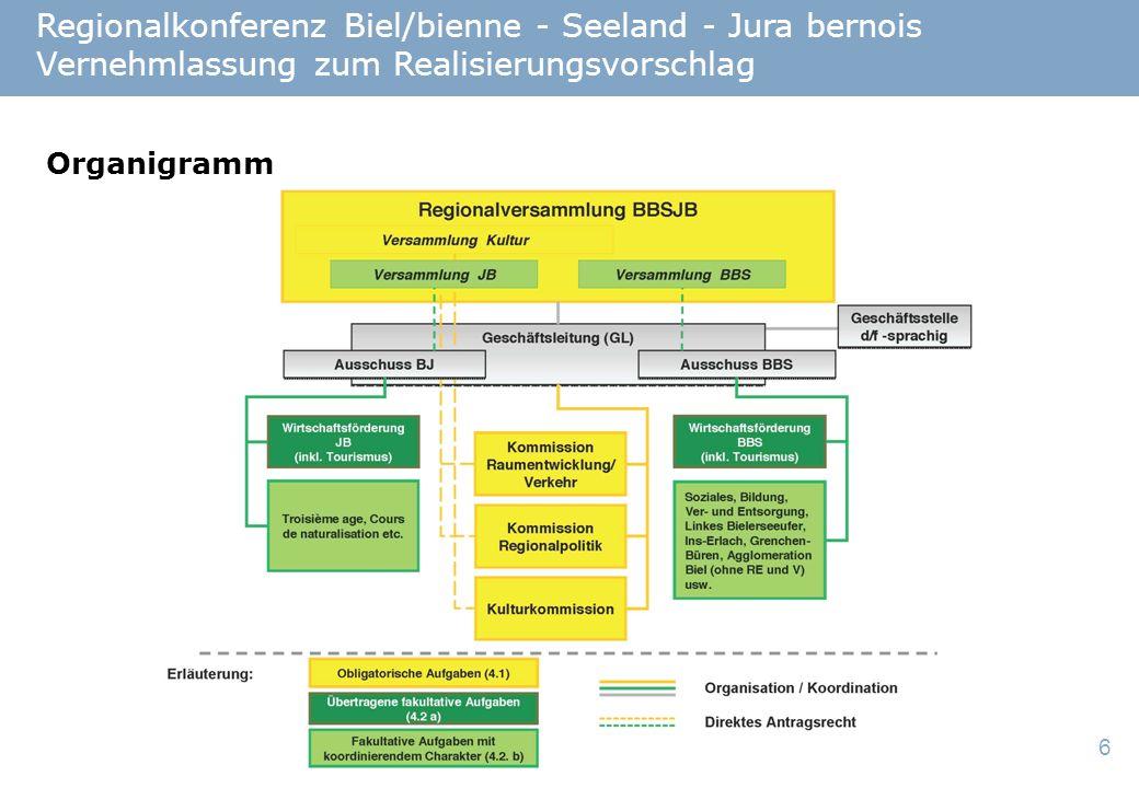 6 Regionalkonferenz Biel/bienne - Seeland - Jura bernois Vernehmlassung zum Realisierungsvorschlag Organigramm