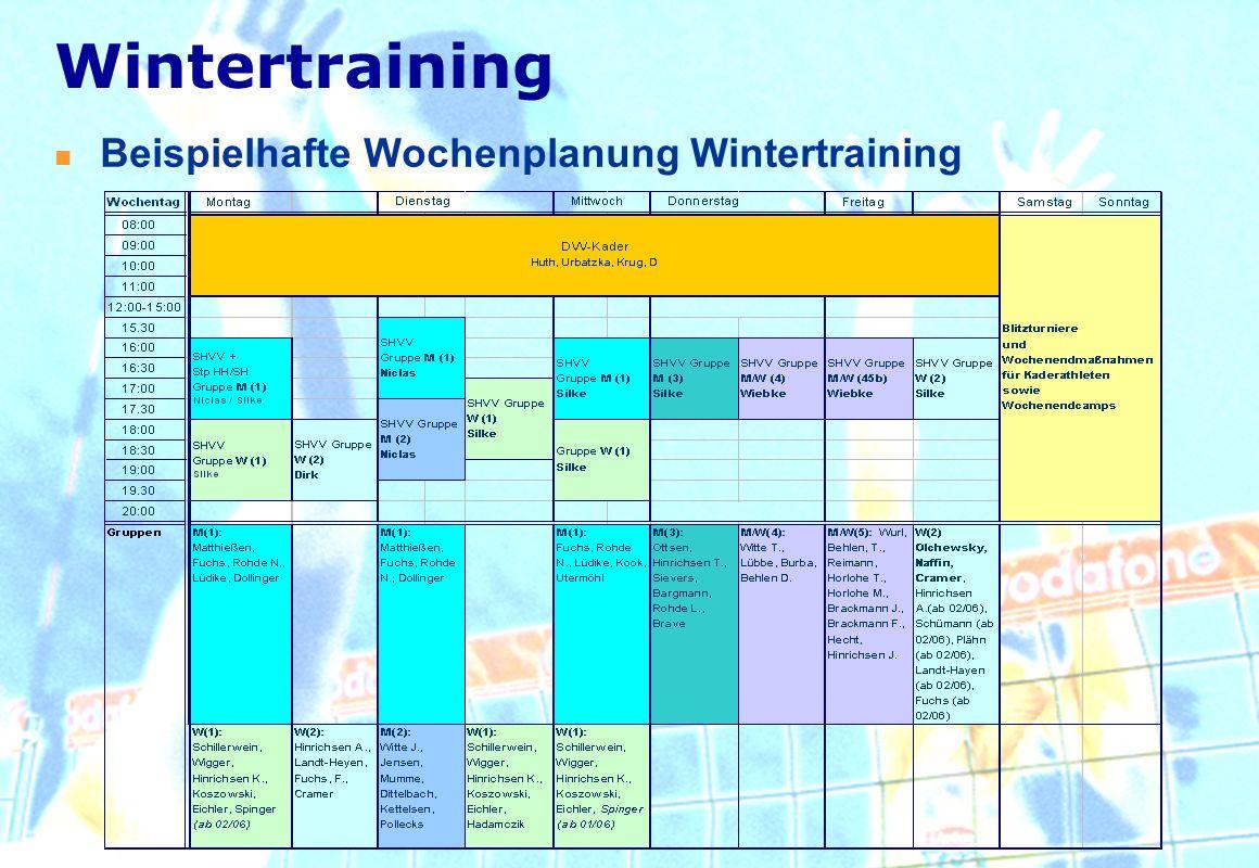 Beispielhafte Wochenplanung Wintertraining Wintertraining