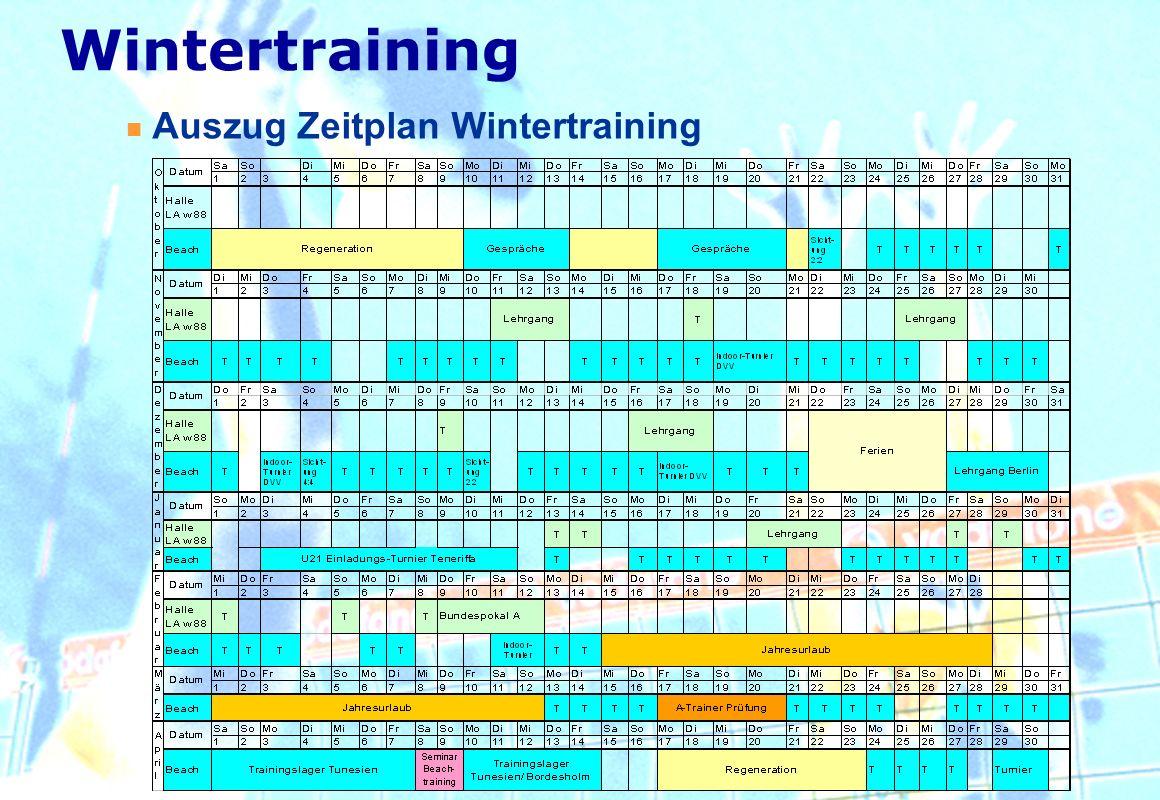 Auszug Zeitplan Wintertraining