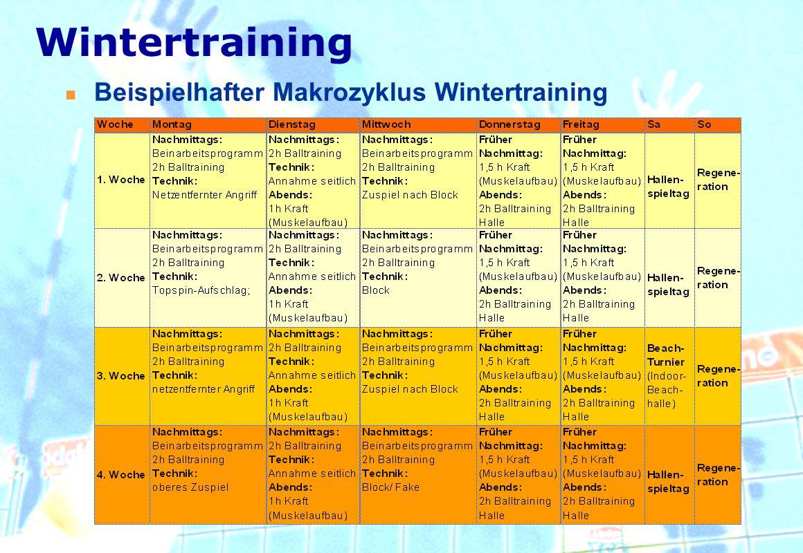 Beispielhafter Makrozyklus Wintertraining Wintertraining