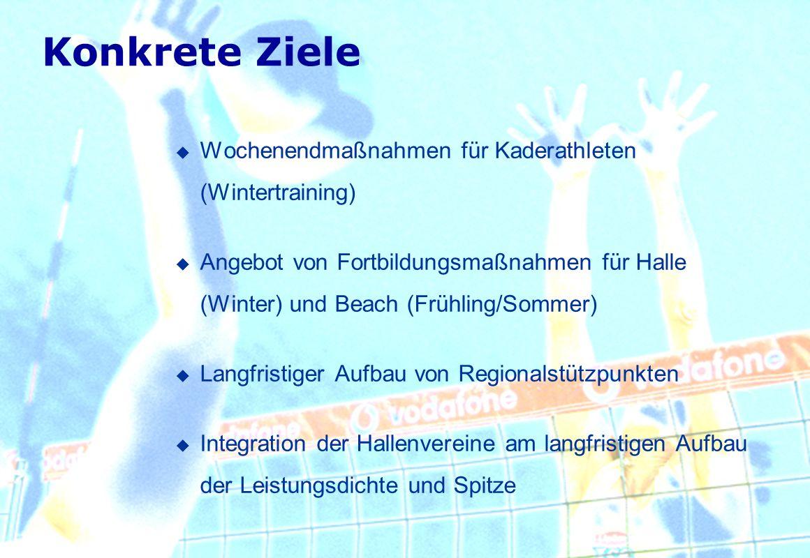 Konkrete Ziele Wochenendmaßnahmen für Kaderathleten (Wintertraining) Angebot von Fortbildungsmaßnahmen für Halle (Winter) und Beach (Frühling/Sommer)