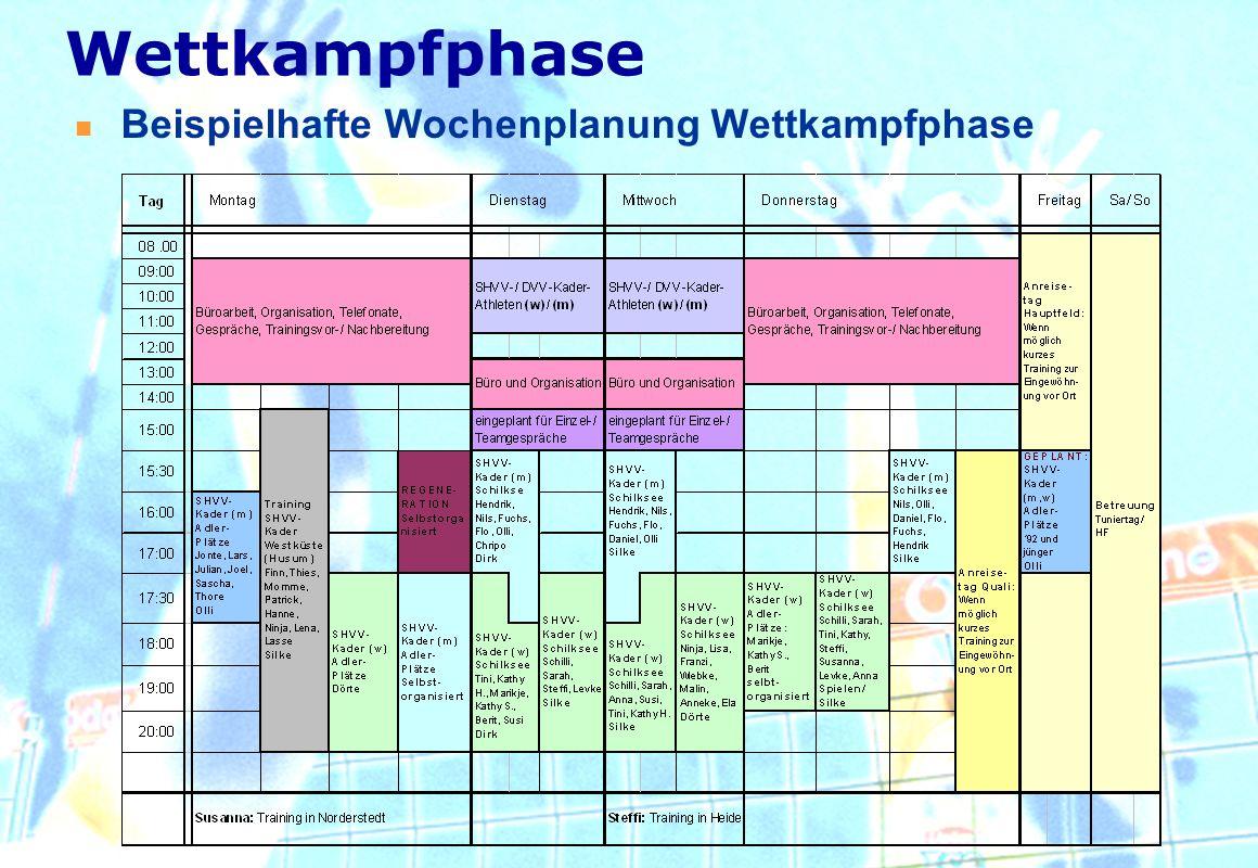 Beispielhafte Wochenplanung Wettkampfphase Wettkampfphase