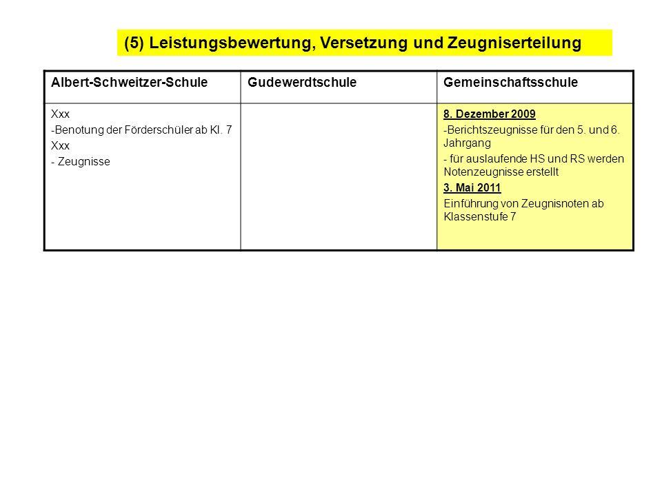 (5) Leistungsbewertung, Versetzung und Zeugniserteilung Albert-Schweitzer-SchuleGudewerdtschuleGemeinschaftsschule Xxx -Benotung der Förderschüler ab