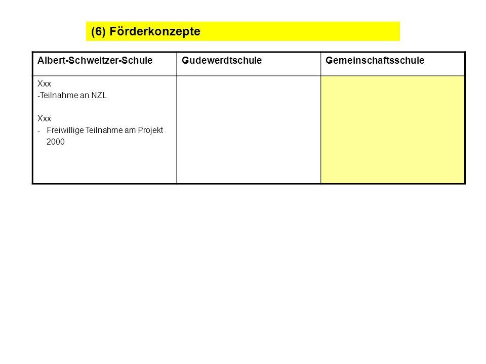 (6) Förderkonzepte Albert-Schweitzer-SchuleGudewerdtschuleGemeinschaftsschule Xxx -Teilnahme an NZL Xxx -Freiwillige Teilnahme am Projekt 2000