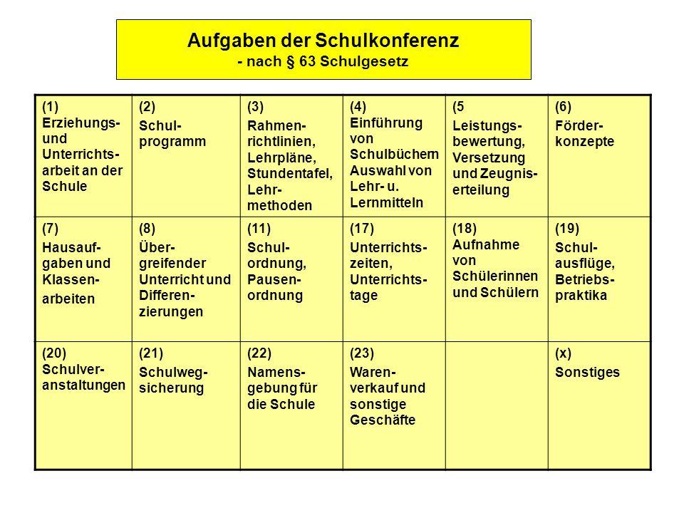 Aufgaben der Schulkonferenz - nach § 63 Schulgesetz (1) Erziehungs- und Unterrichts- arbeit an der Schule (2) Schul- programm (3) Rahmen- richtlinien,