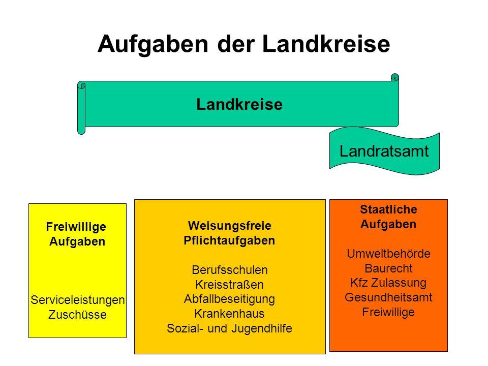 Aufgaben der Landkreise Landkreise Landratsamt Freiwillige Aufgaben Serviceleistungen Zuschüsse Weisungsfreie Pflichtaufgaben Berufsschulen Kreisstraß