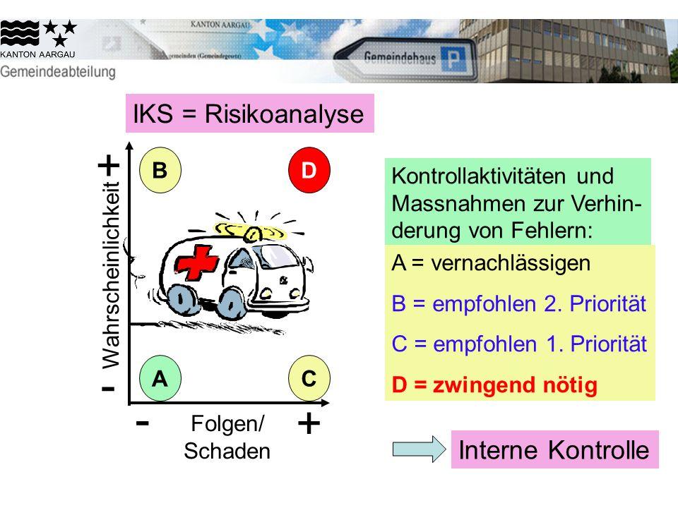 Kontrollaktivitäten und Massnahmen zur Verhin- derung von Fehlern: A = vernachlässigen B = empfohlen 2. Priorität C = empfohlen 1. Priorität D = zwing